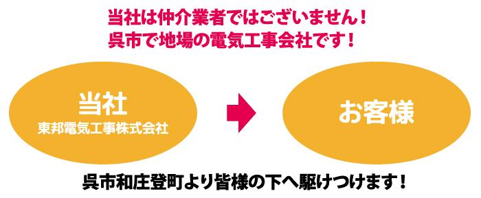 当社は仲介業者ではございません!広島県呉市で地場の電気工事会社です!東邦電気工事株式会社からお客様のところまで、呉市和庄登町より皆様の下へ駆けつけます!